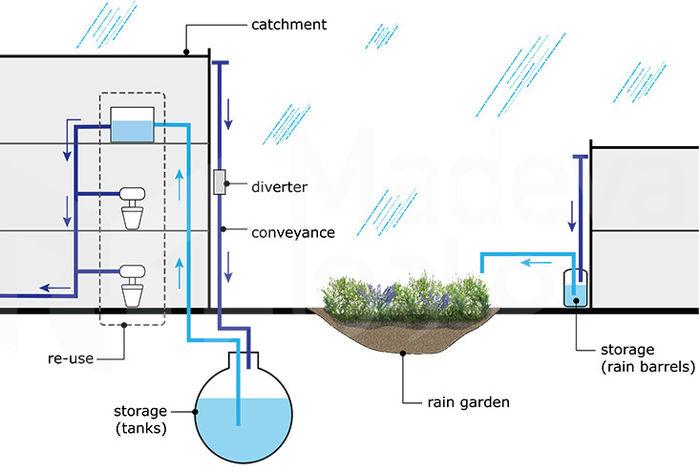 مدیریت و جمع آوری آب باران در محوطه سازی و فضای سبز